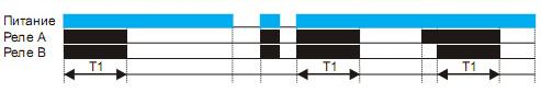 Диаграмма 2 работы ARCOM-T44