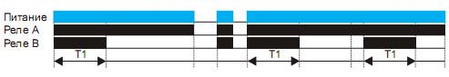Диаграмма 3 работы ARCOM-T44